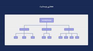 ساختار وبسایت