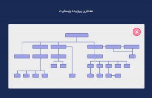 ساختار وبسایت و سئو